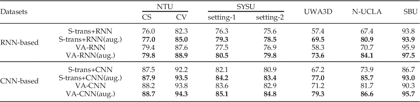Figure 4 for View Adaptive Neural Networks for High Performance Skeleton-based Human Action Recognition