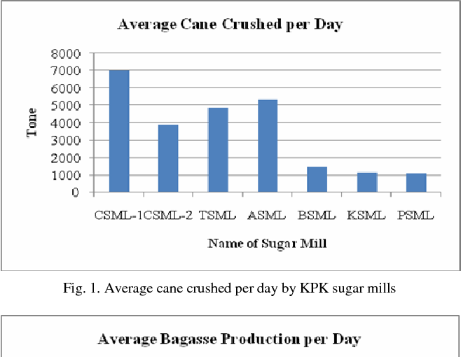 The electricity generation potential in sugar mills of Khyber