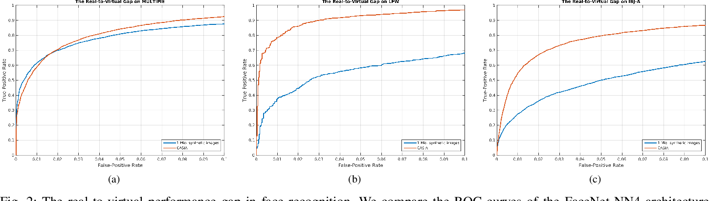 Figure 2 for Training Deep Face Recognition Systems with Synthetic Data