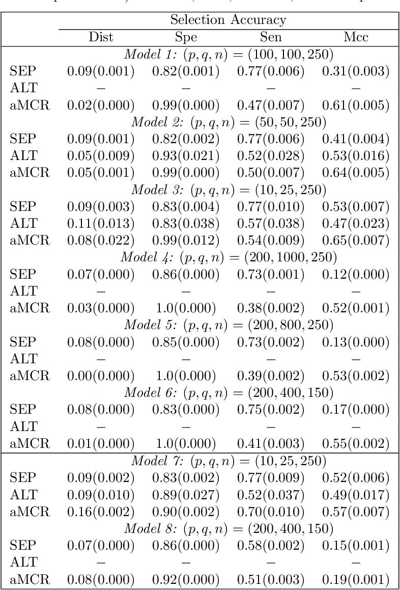 Figure 3 for Joint estimation of sparse multivariate regression and conditional graphical models