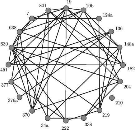 Figure 2 for Joint estimation of sparse multivariate regression and conditional graphical models