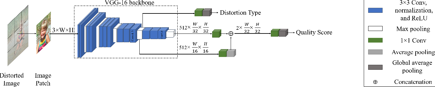 Figure 3 for No-Reference Image Quality Assessment via Feature Fusion and Multi-Task Learning