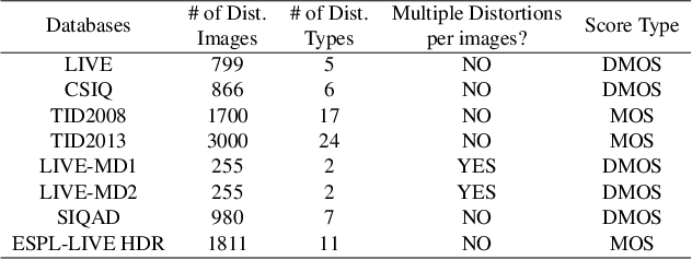 Figure 2 for No-Reference Image Quality Assessment via Feature Fusion and Multi-Task Learning