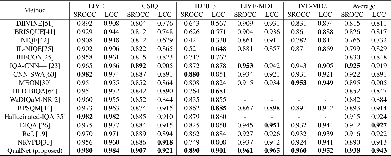 Figure 4 for No-Reference Image Quality Assessment via Feature Fusion and Multi-Task Learning