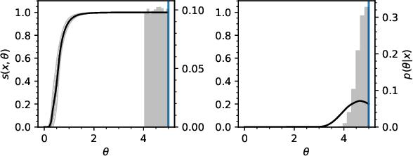 Figure 1 for Likelihood-free MCMC with Approximate Likelihood Ratios
