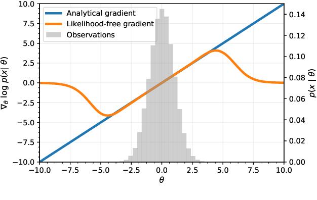 Figure 2 for Likelihood-free MCMC with Approximate Likelihood Ratios