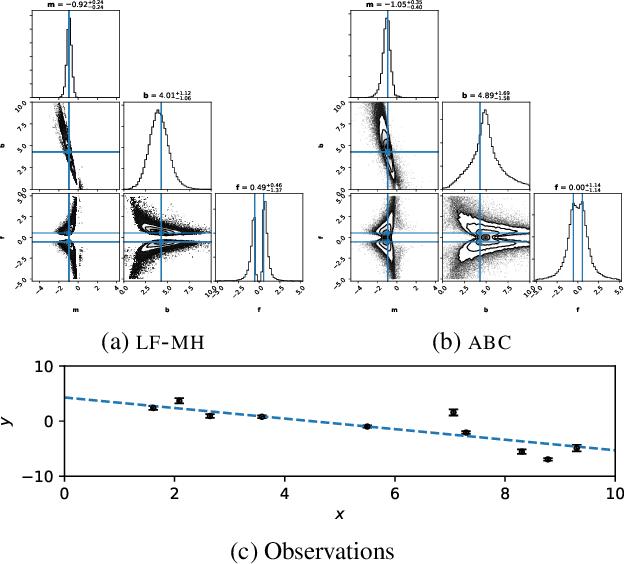 Figure 3 for Likelihood-free MCMC with Approximate Likelihood Ratios