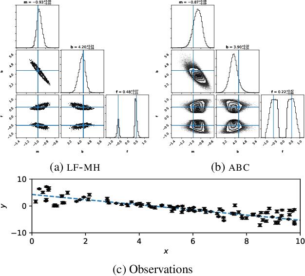 Figure 4 for Likelihood-free MCMC with Approximate Likelihood Ratios