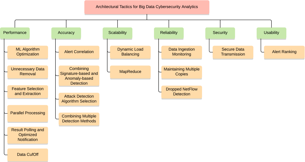 Figure 6 from Architectural Tactics for Big Data