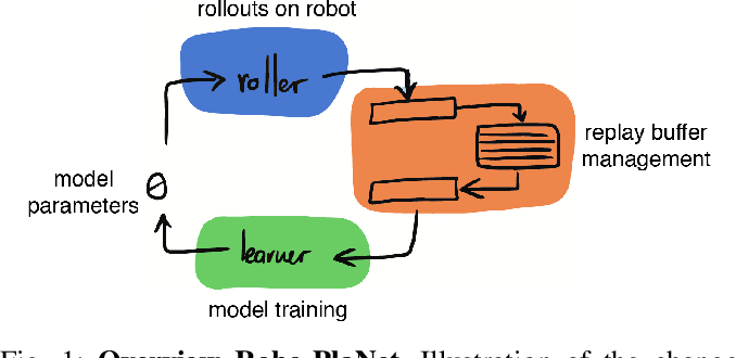 Figure 1 for Robo-PlaNet: Learning to Poke in a Day