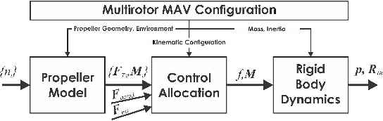 Figure 2 for Model Predictive Control for Micro Aerial Vehicles: A Survey