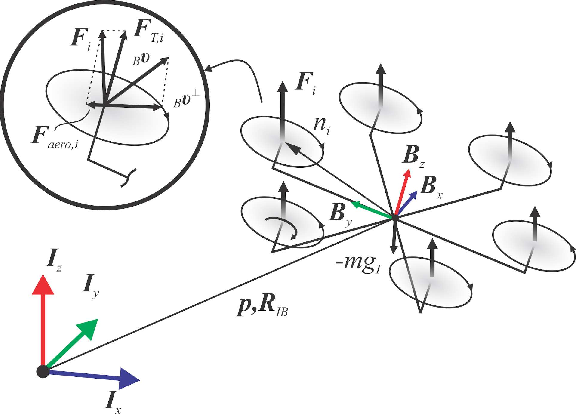 Figure 3 for Model Predictive Control for Micro Aerial Vehicles: A Survey