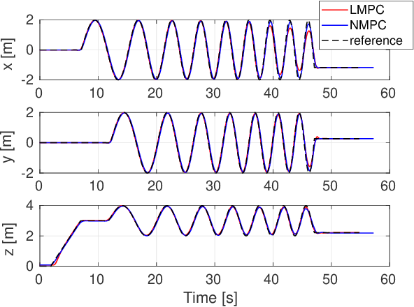 Figure 4 for Model Predictive Control for Micro Aerial Vehicles: A Survey