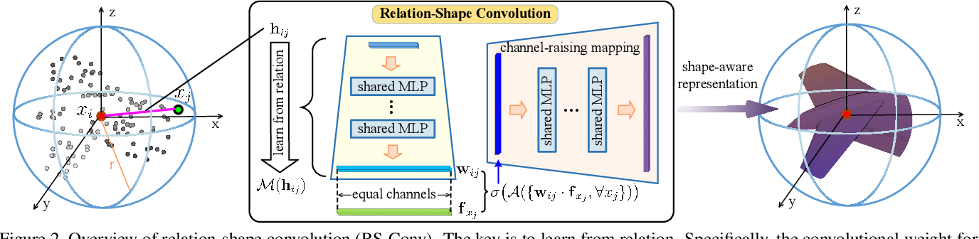 Figure 3 for Relation-Shape Convolutional Neural Network for Point Cloud Analysis