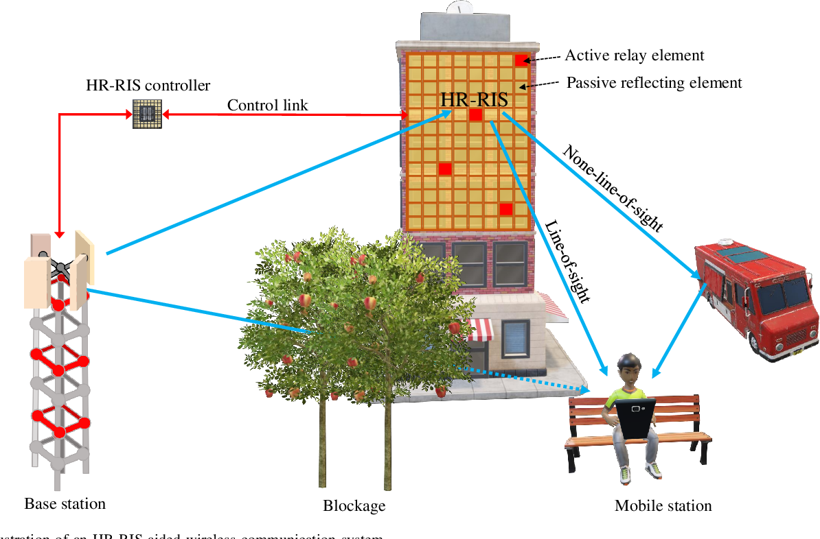 Figure 1 for Hybrid Relay-Reflecting Intelligent Surface-Aided Wireless Communications: Opportunities, Challenges, and Future Perspectives