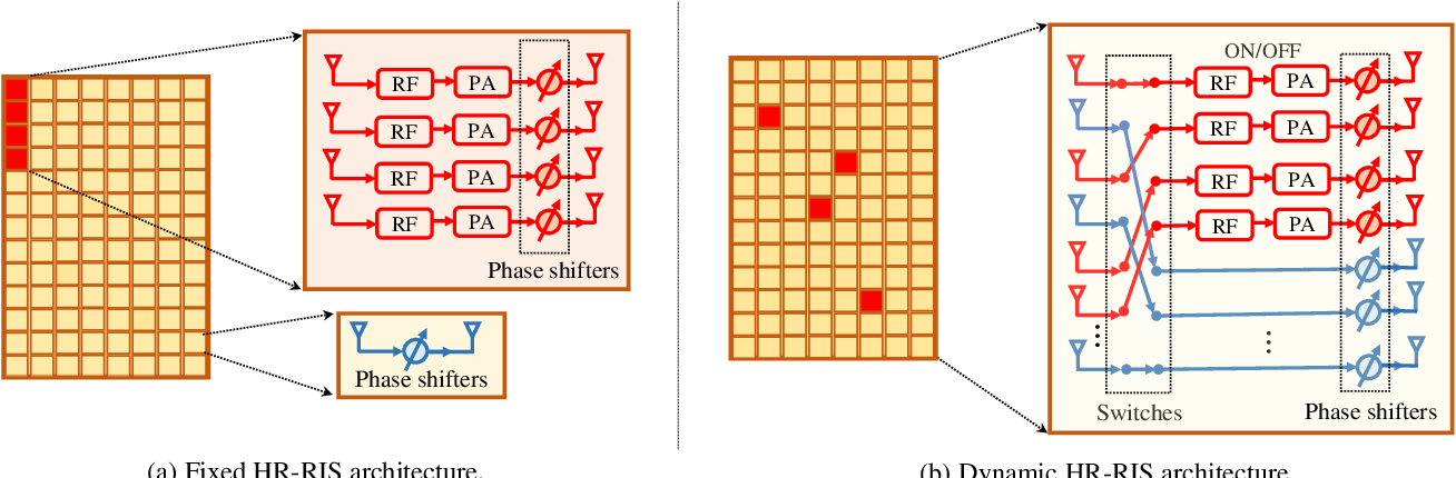 Figure 2 for Hybrid Relay-Reflecting Intelligent Surface-Aided Wireless Communications: Opportunities, Challenges, and Future Perspectives
