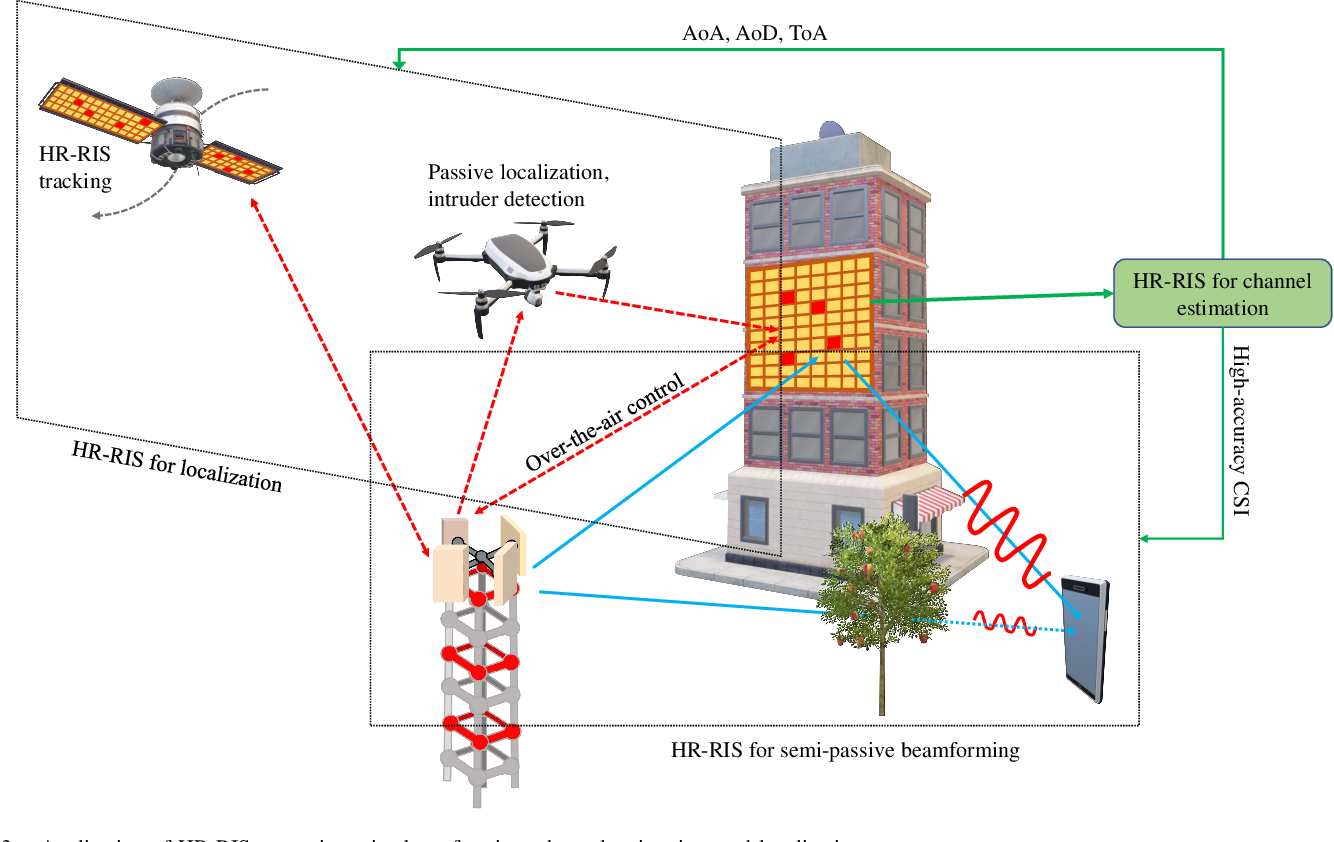 Figure 3 for Hybrid Relay-Reflecting Intelligent Surface-Aided Wireless Communications: Opportunities, Challenges, and Future Perspectives