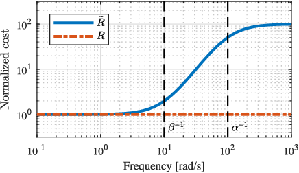 Figure 3 for Frequency-Aware Model Predictive Control