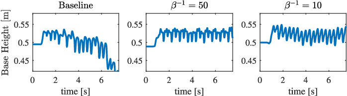 Figure 2 for Frequency-Aware Model Predictive Control