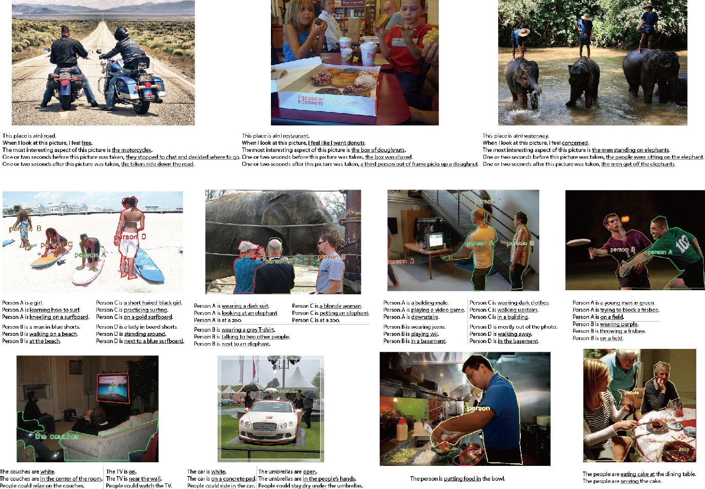 Figure 3 for Visual Madlibs: Fill in the blank Image Generation and Question Answering