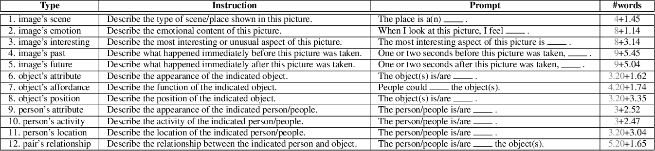 Figure 2 for Visual Madlibs: Fill in the blank Image Generation and Question Answering