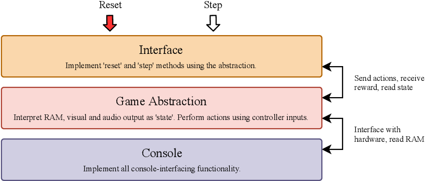 Figure 3 for The PlayStation Reinforcement Learning Environment (PSXLE)