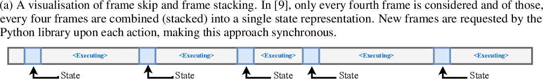 Figure 4 for The PlayStation Reinforcement Learning Environment (PSXLE)