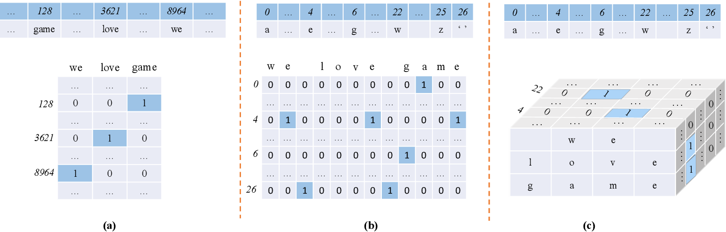 Figure 1 for Sent2Matrix: Folding Character Sequences in Serpentine Manifolds for Two-Dimensional Sentence
