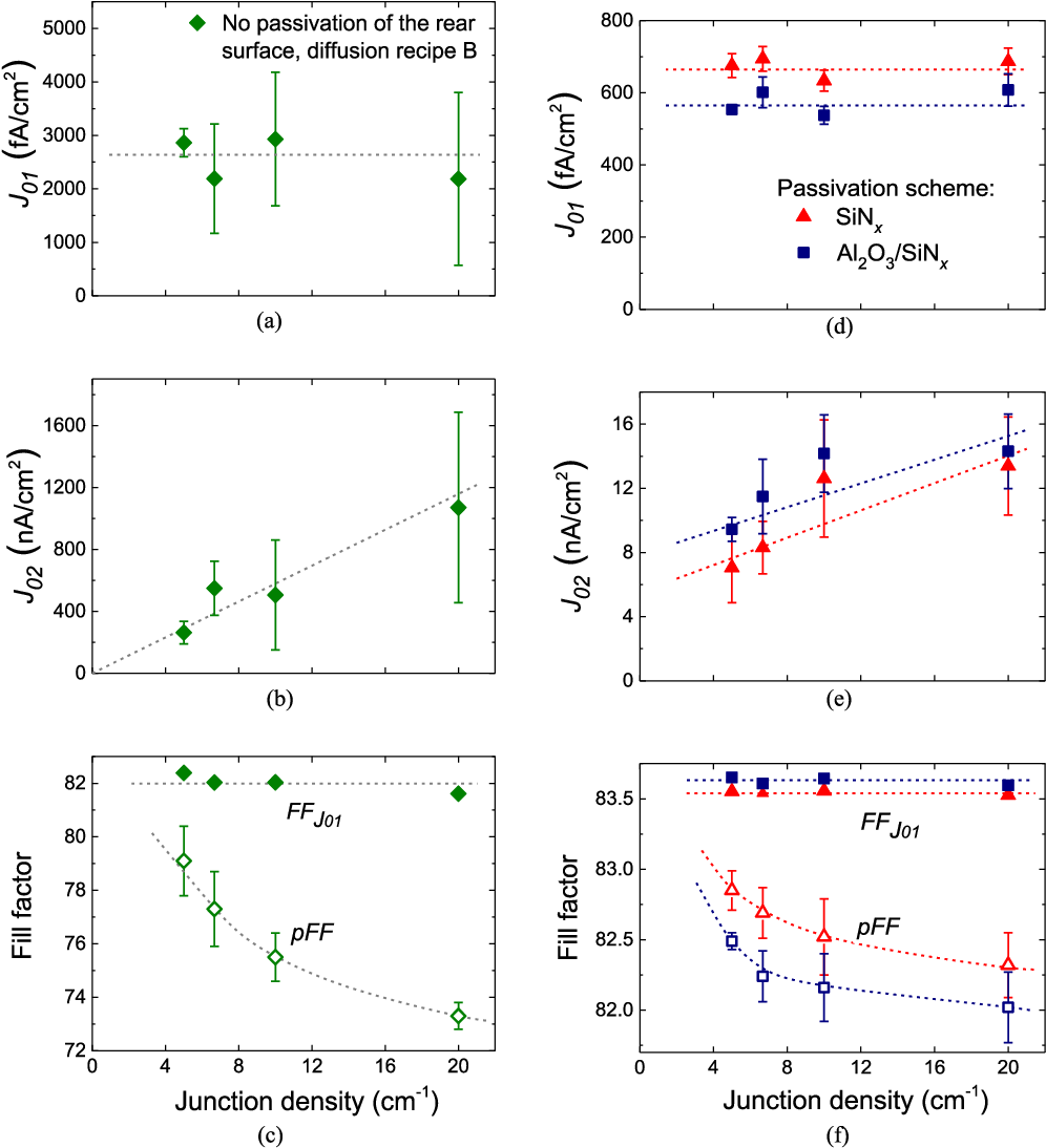 Quantification Of Pn Junction Recombination In Interdigitated Back P N Circuit Diagram Figure 5