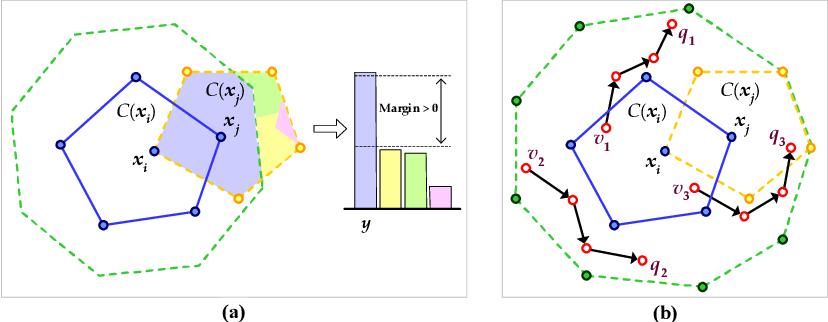 Figure 1 for Defense against Adversarial Attacks in NLP via Dirichlet Neighborhood Ensemble