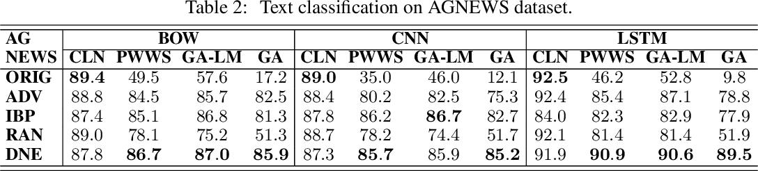 Figure 3 for Defense against Adversarial Attacks in NLP via Dirichlet Neighborhood Ensemble