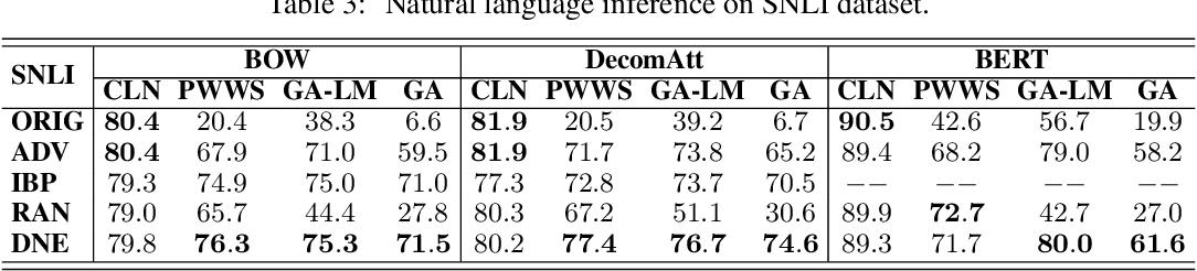 Figure 4 for Defense against Adversarial Attacks in NLP via Dirichlet Neighborhood Ensemble
