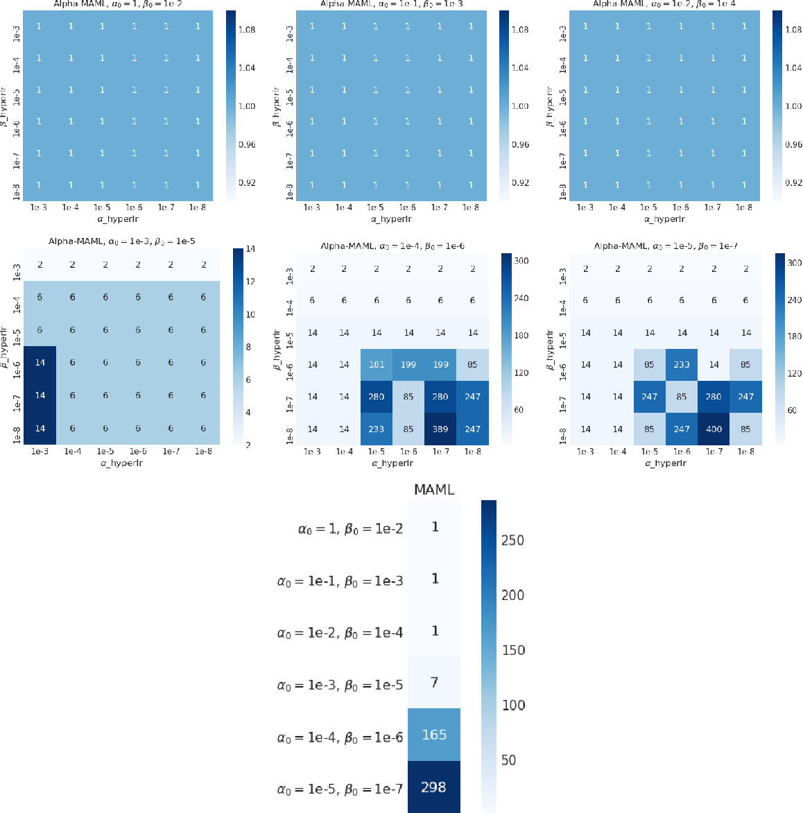 Figure 3 for Alpha MAML: Adaptive Model-Agnostic Meta-Learning