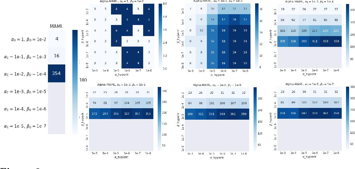 Figure 2 for Alpha MAML: Adaptive Model-Agnostic Meta-Learning