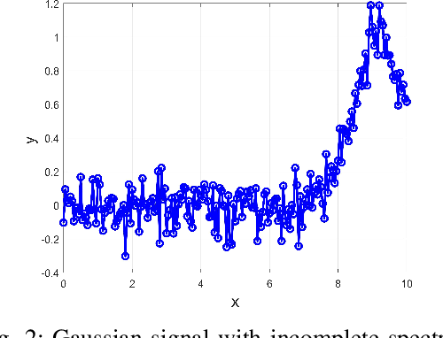 Figure 2 for A Novel Probability Weighting Method To Fit Gaussian Functions