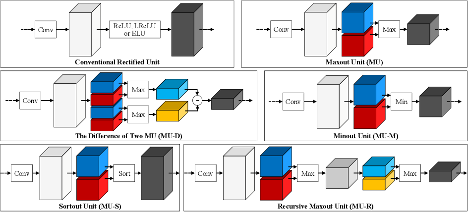 Figure 3 for Can Maxout Units Downsize Restoration Networks? - Single Image Super-Resolution Using Lightweight CNN with Maxout Units