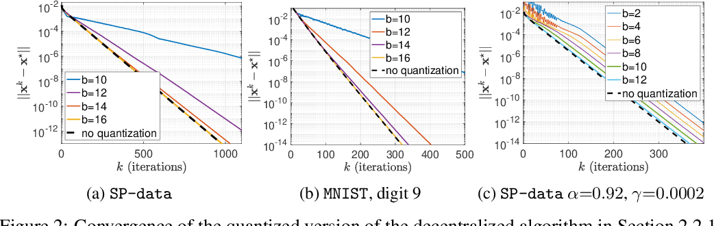 Figure 2 for On Maintaining Linear Convergence of Distributed Learning and Optimization under Limited Communication