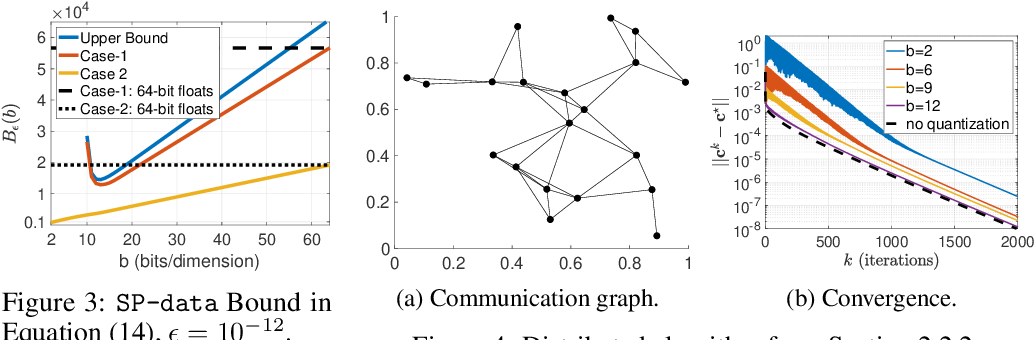 Figure 3 for On Maintaining Linear Convergence of Distributed Learning and Optimization under Limited Communication