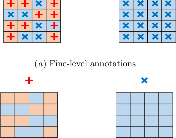 Figure 1 for Guided Learning for the combination of weakly-supervised and semi-supervised learning