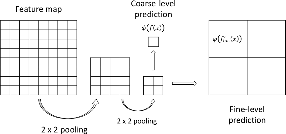 Figure 3 for Guided Learning for the combination of weakly-supervised and semi-supervised learning