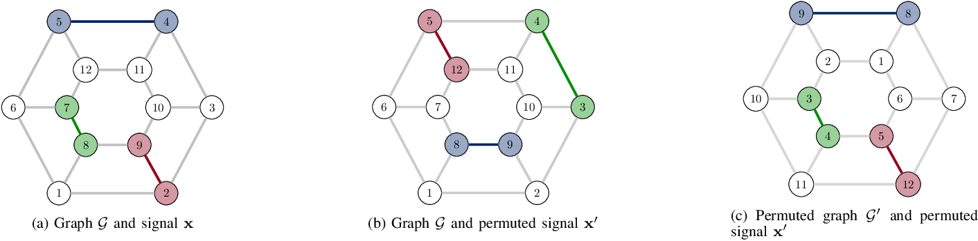 PDF] Invariance-Preserving Localized Activation Functions