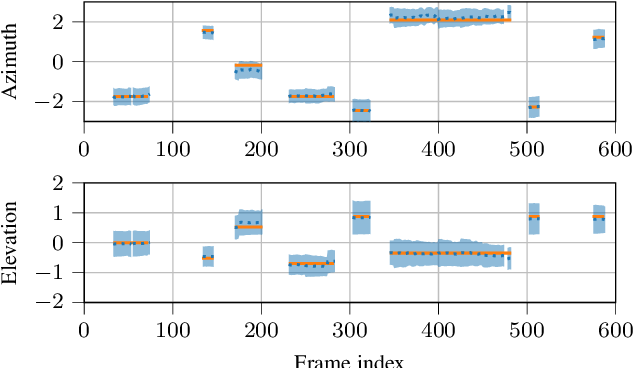 Figure 1 for PILOT: Introducing Transformers for Probabilistic Sound Event Localization