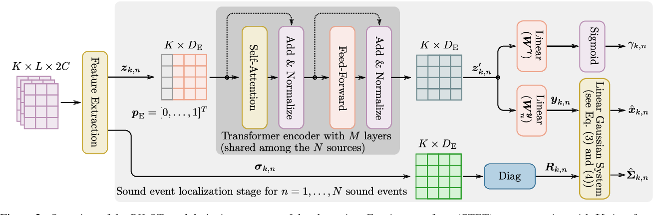 Figure 2 for PILOT: Introducing Transformers for Probabilistic Sound Event Localization