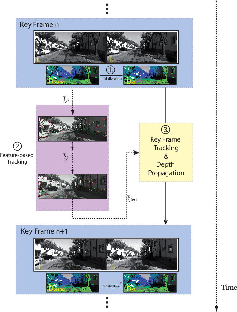 Figure 3 for Feature-based visual odometry prior for real-time semi-dense stereo SLAM