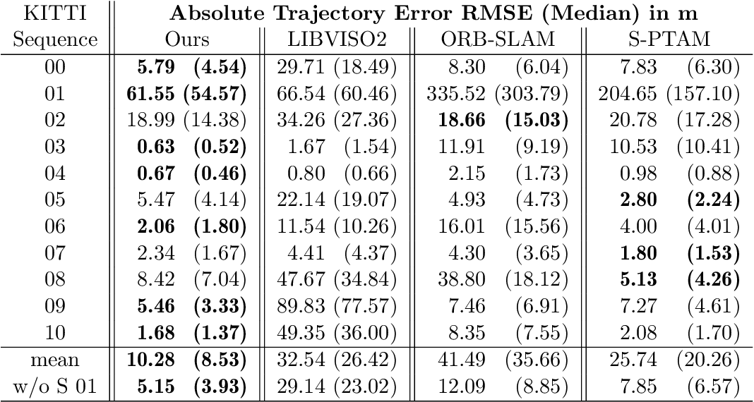 Figure 2 for Feature-based visual odometry prior for real-time semi-dense stereo SLAM