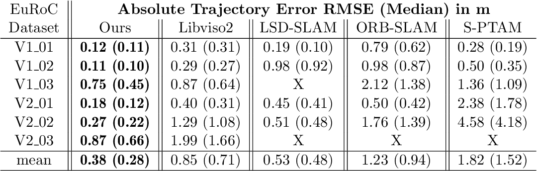 Figure 4 for Feature-based visual odometry prior for real-time semi-dense stereo SLAM