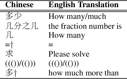 Figure 3 for Reverse Operation based Data Augmentation for Solving Math Word Problems
