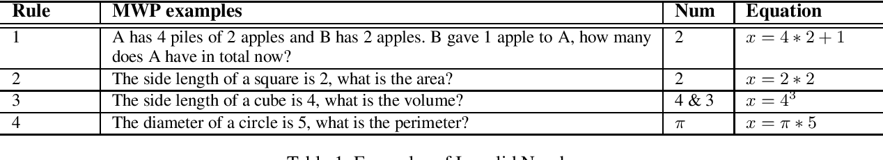 Figure 2 for Reverse Operation based Data Augmentation for Solving Math Word Problems