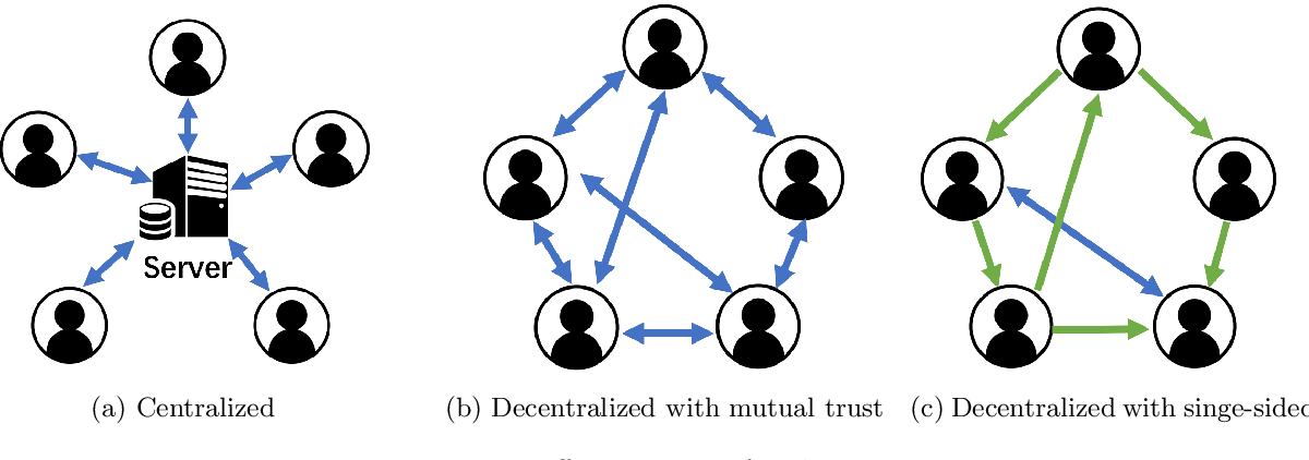 Figure 1 for Central Server Free Federated Learning over Single-sided Trust Social Networks