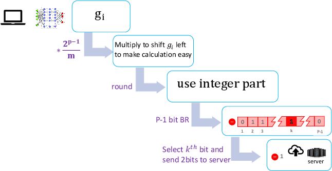 Figure 1 for Two-Bit Aggregation for Communication Efficient and Differentially Private Federated Learning